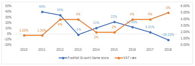 Figure 4: Same Store Footfall Growth vs VAT Rate
