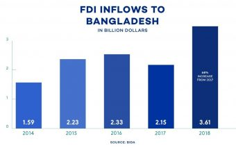 From An Investor's Perspective: Why Myanmar over Bangladesh