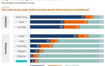 Online Shopping Among The Bangladeshi Smartphone Users Lowest In Asia Pacific