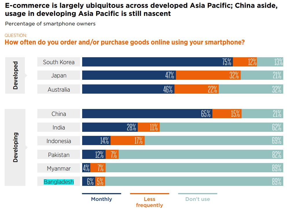 Smartphone users shopping online