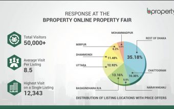 Property Fair Goes Online: Establishing a Yet Unfamiliar but Necessary Concept